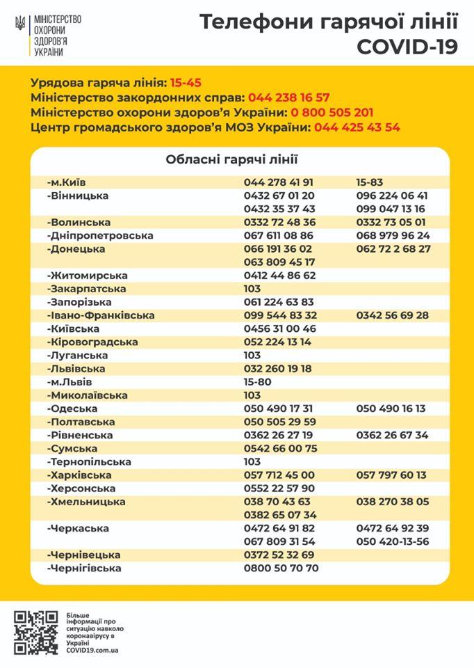 Коронавірус в Україні – куди звертатися за допомогою