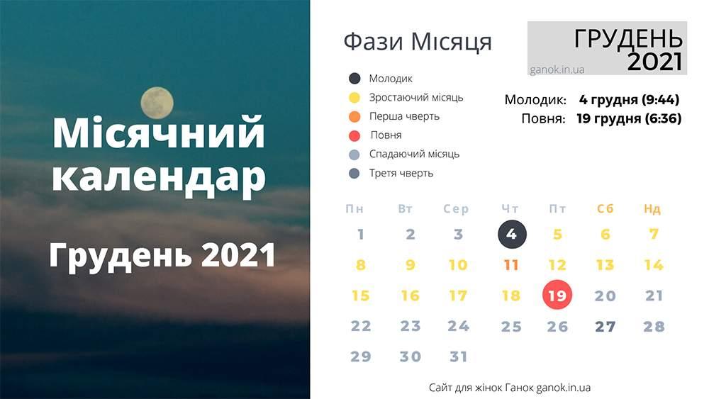 Місячні фази грудень 2021