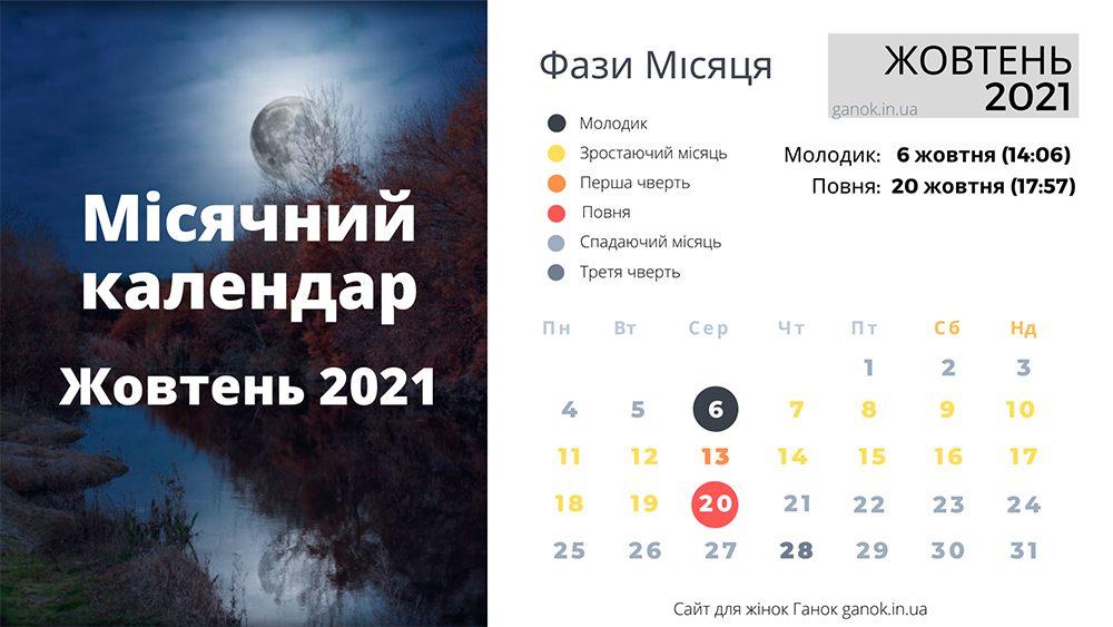 Фази Місяця жовтень 2021