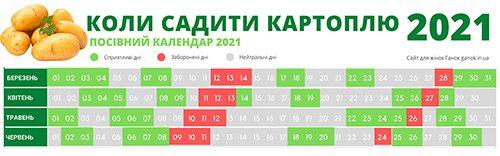Посівний календар 2021 картопля. Коли садити картоплю сприятливі і несприятливі дні у 2021 році.