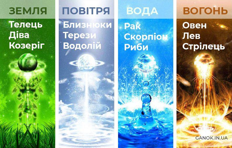 Стихії знаків Зодіаку: земля, повітря, вода, вогонь