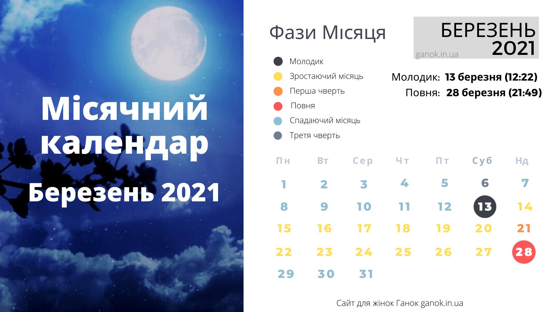 Фази Місяця березень 2021