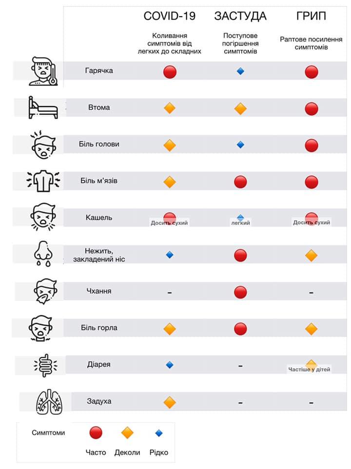 Симптоми коронавірусу, застуди та грипу у вигляді таблиці