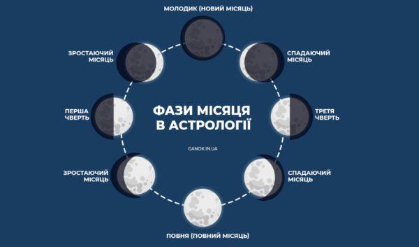 Фази Місяця 2021 для України місячний календар 2021 Молодик, Повня