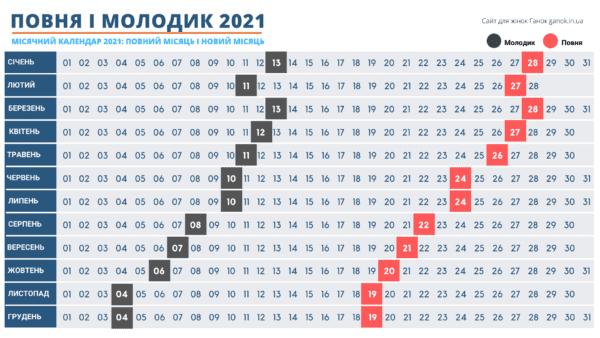 Фази Місяця 2021 для України: Місячний календар 2021 Молодик, Повня