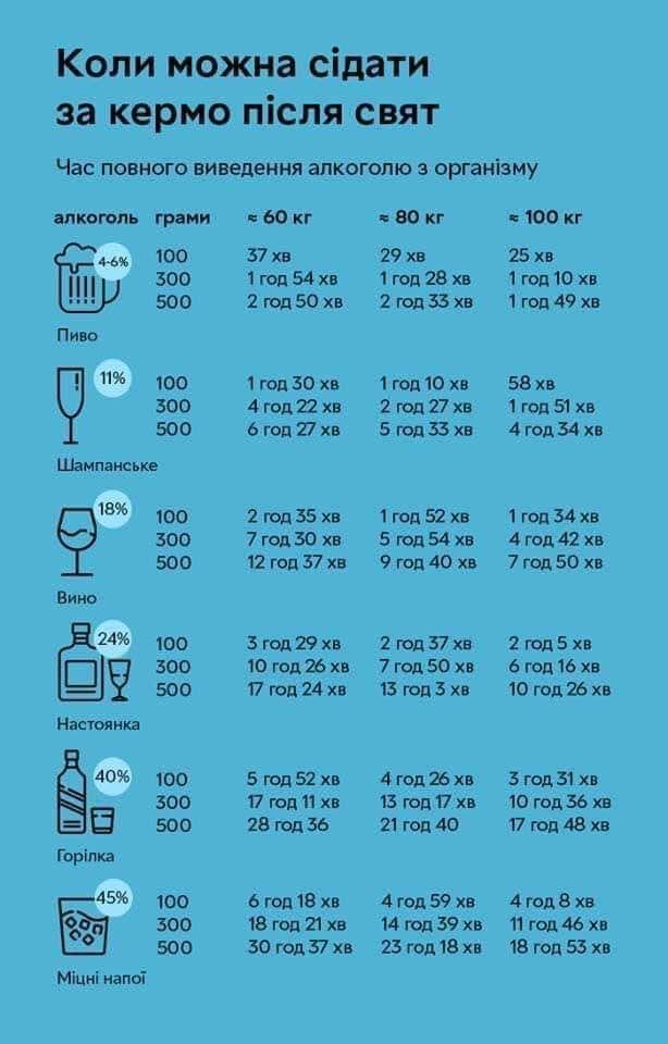 Час виведення алкоголю з організму